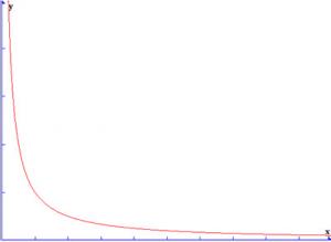 Inverse-Distance-Rolloff-Model-Attenuation